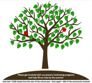 Vws gift card program update april 29 gift cards fundraising tree 2016 04 26 negle Choice Image